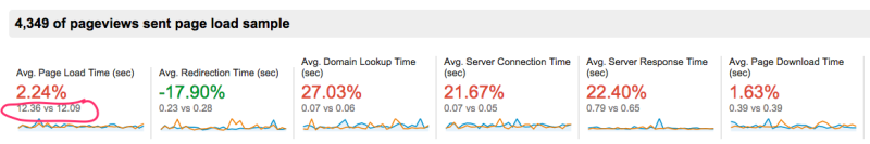 Site_Speed_Overview_-_Google_Analytics